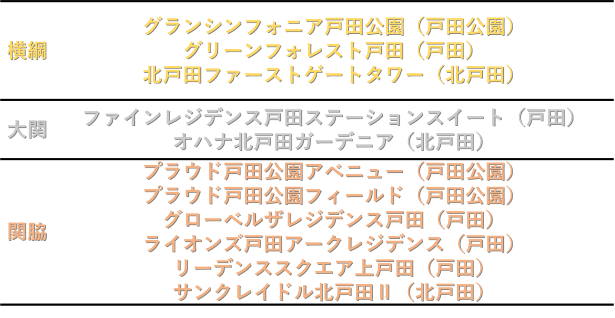 戸田市のマンション番付の表