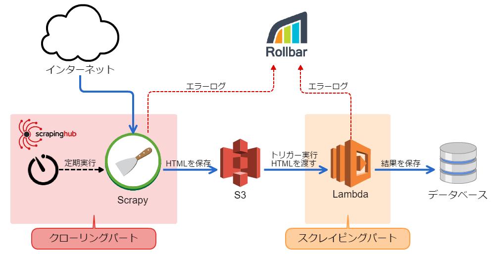 Scrapy+AWS LambdaでWeb定点観測のイレギュラーに立ち向かう