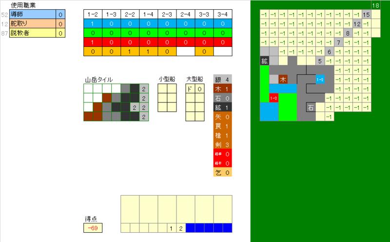 ラウンド2終了時,オーディンの祝祭ソロ職業ABCサイコロ理論値【316点】