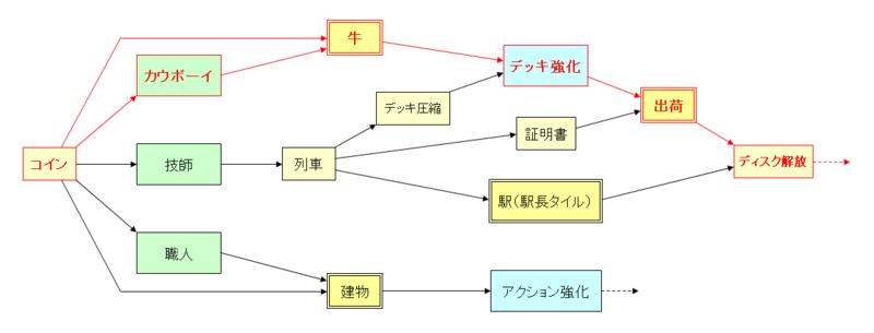 相関図【カウボーイ】