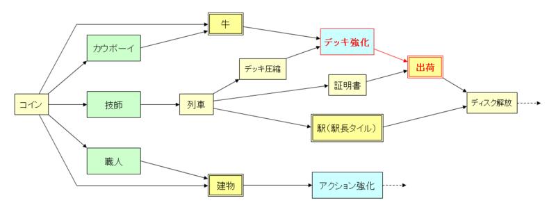相関図【デッキ強化と出荷1】