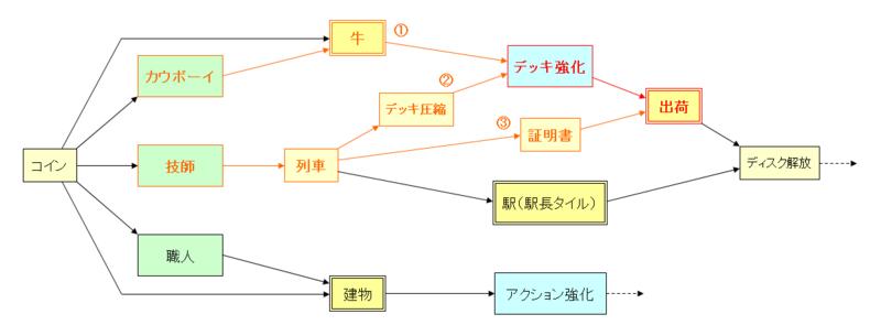相関図【デッキ強化と出荷2】