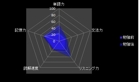 f:id:toeicer_samurai:20181027003241p:plain
