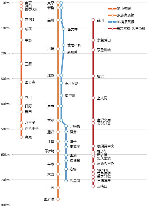 路線図グラフ》京急『快特』の速さをJR西 新快速と比較 - togoplz's ...