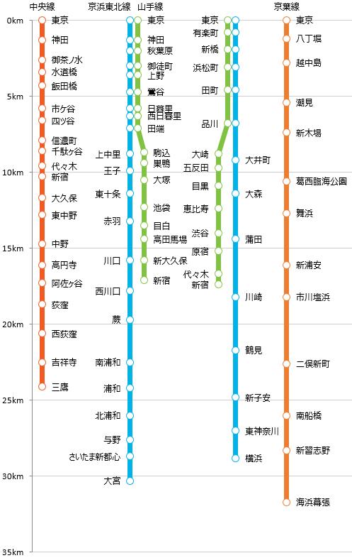 路線図グラフ》東京駅直通 近距離路線【営業キロ】 - togoplz's ...