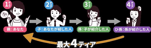 4ティアポイント紹介キャンペーン1