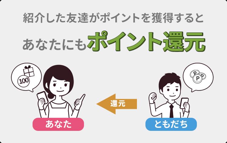 4ティアポイント紹介キャンペーン3