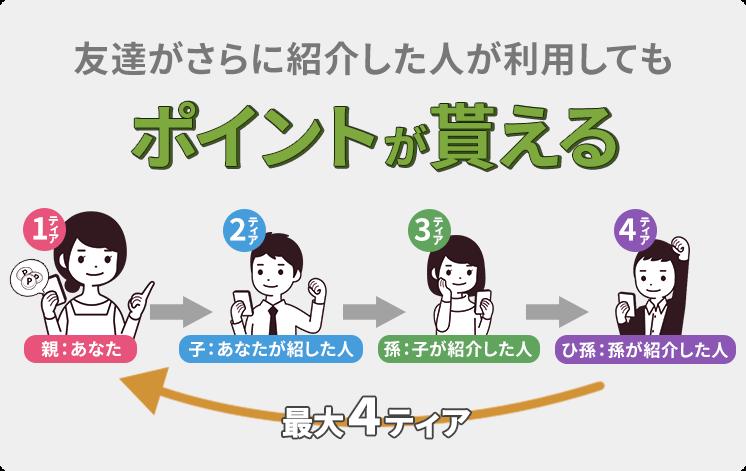 4ティアポイント紹介キャンペーン4