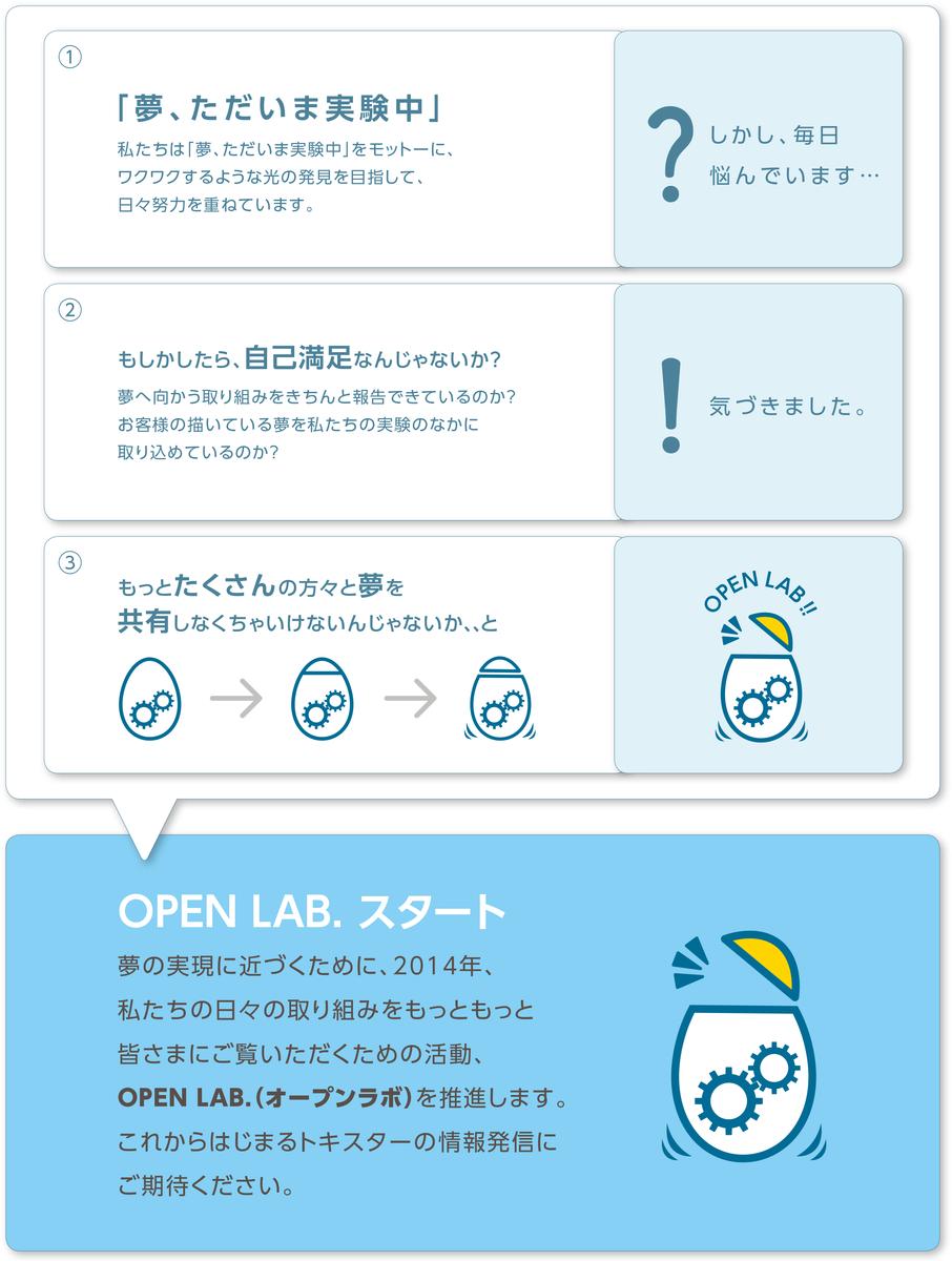 f:id:toki-openlab:20190508101112p:plain