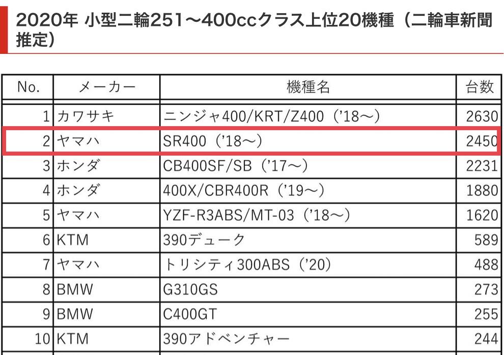 f:id:tokidokibike:20210212062804j:plain