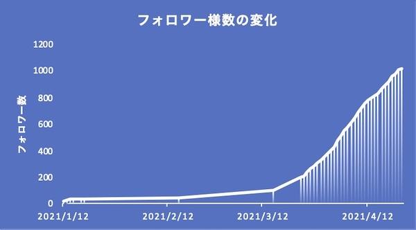 f:id:tokinokaseki:20210422230547j:plain