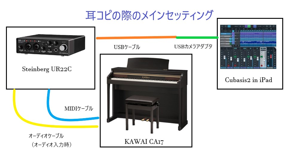 "<img src=""https://cdn-ak.f.st-hatena.com/images/fotolife/t/tokky909/20201201/20201201115941.jpg"" alt=""耳コピの際のメインセッティング""></a>"