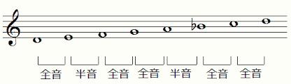 "<img src=""https://f.hatena.ne.jp/tokky909/20210131155619""><img src=""https://cdn-ak.f.st-hatena.com/images/fotolife/t/tokky909/20210131/20210131155619.png"" alt=""20210131155619"" alt=""Dマイナースケール"">"
