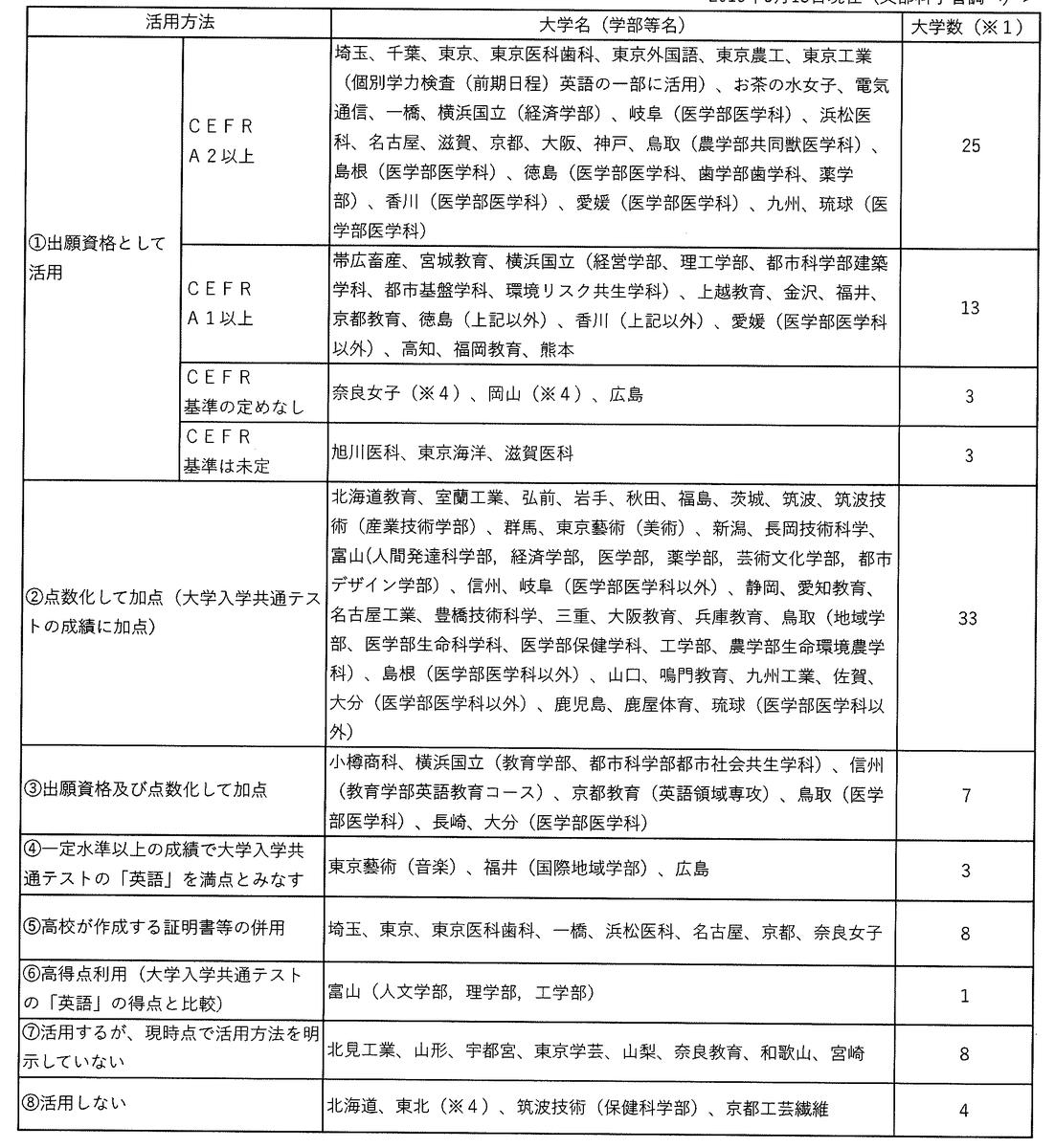 f:id:tokoyakanbannet:20190606164856p:plain