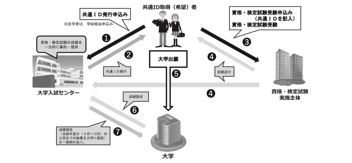f:id:tokoyakanbannet:20210624163403p:plain