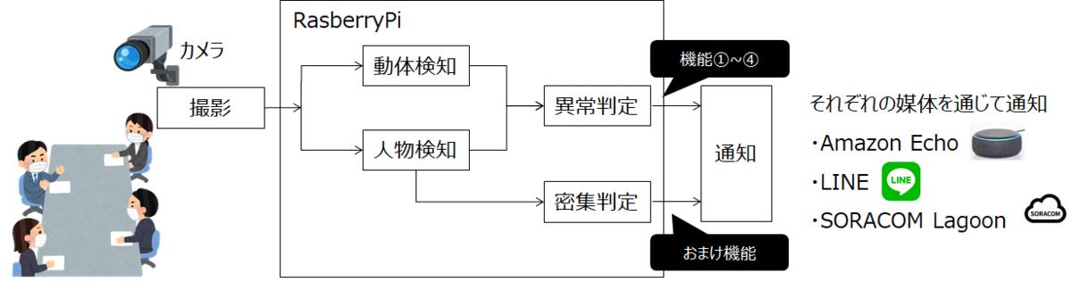 f:id:toku_dango:20210516162100p:plain