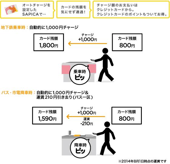 f:id:tokukita:20150403115219j:plain