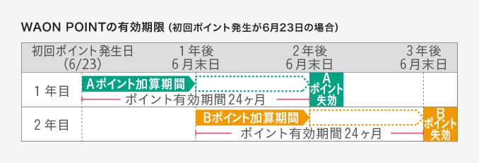 f:id:tokukita:20160625105900p:plain