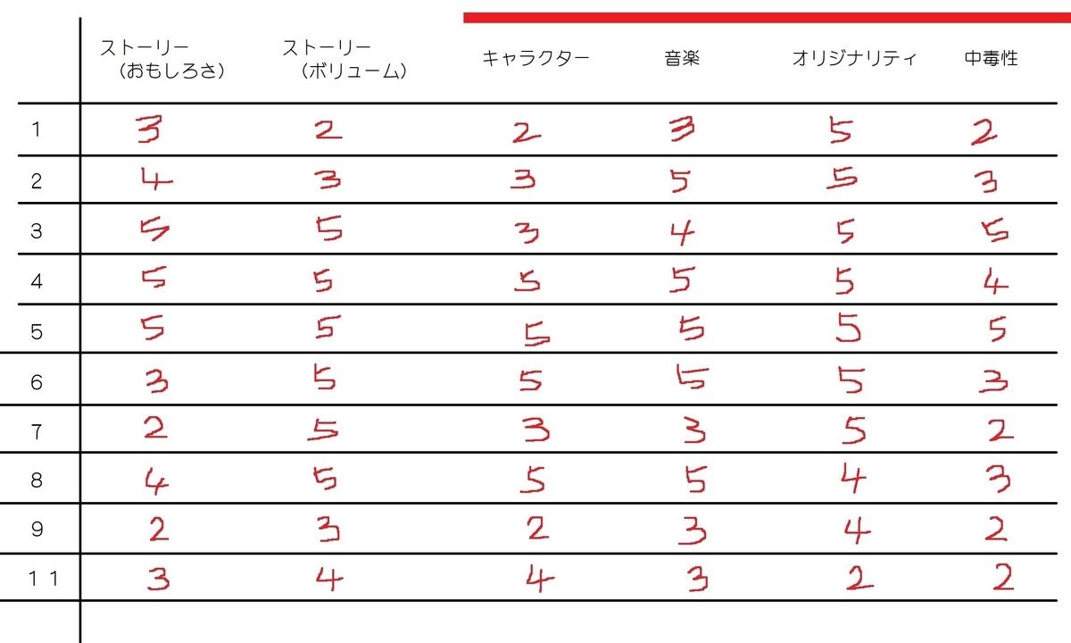 f:id:tokumei_wa_kazutaro:20200721001539j:plain