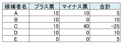 f:id:tokunagi-reiki:20170724224438p:plain