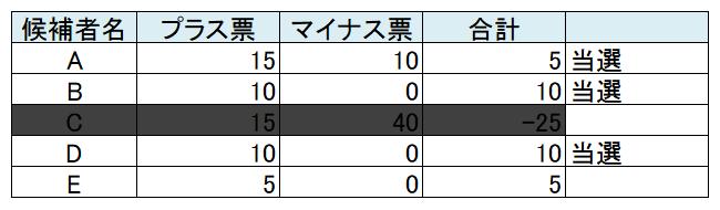f:id:tokunagi-reiki:20170724224828p:plain
