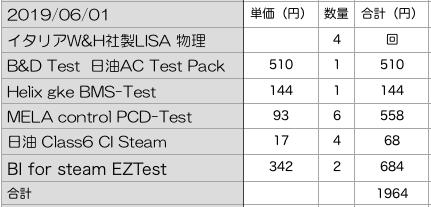 滅菌保証コスト BI CI PCD BW