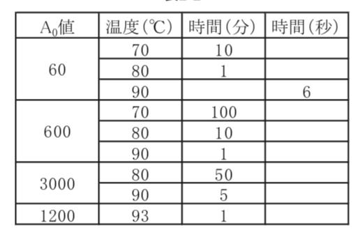 A0値を計算する方法の概略