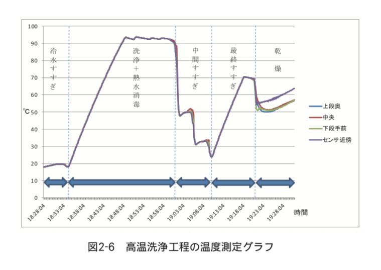 高温洗浄工程の温度測定グラフ