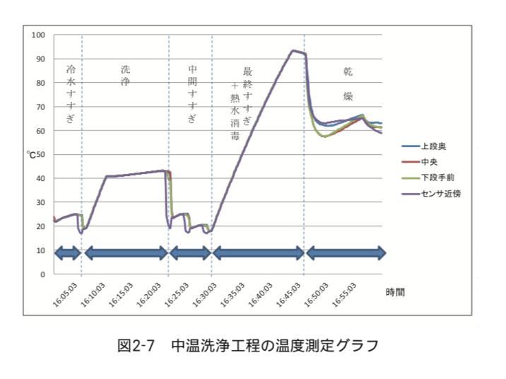 中温洗浄工程の温度測定グラフ