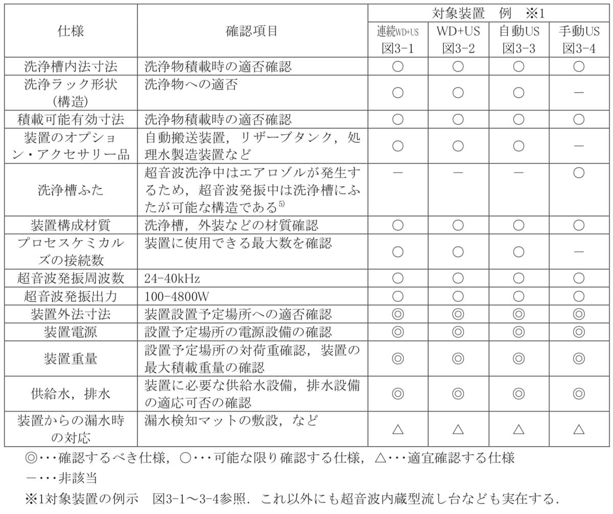 表3-1 超音波洗浄に必要な洗浄装置の選定(仕様)チェックリスト(例示)