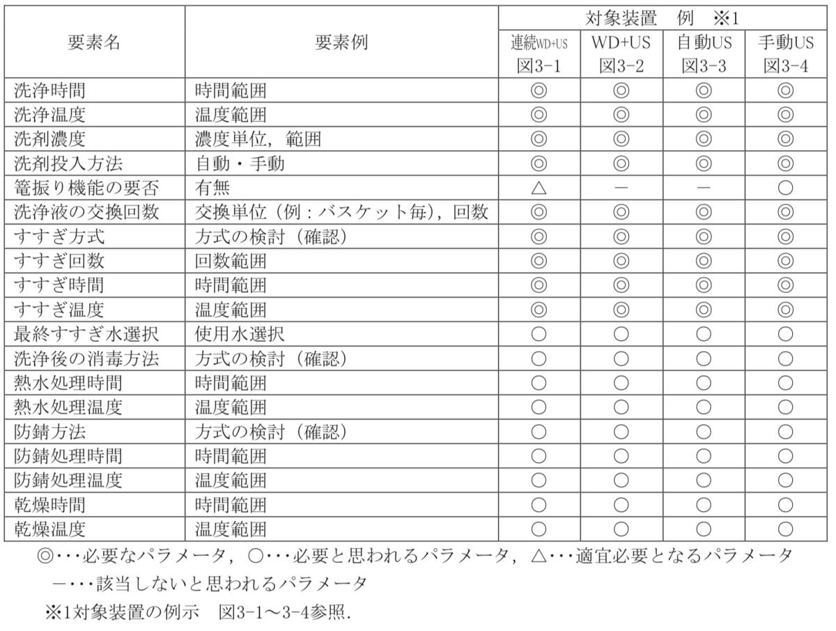 表3-2 超音波洗浄に必要な要素チェックリスト(例示)