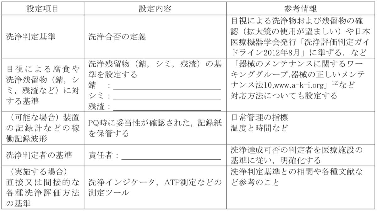 超音波洗浄の洗浄判定基準チェックリスト