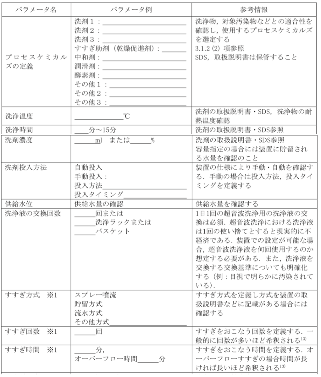 超音波洗浄  洗浄条件 設定 チェックリスト