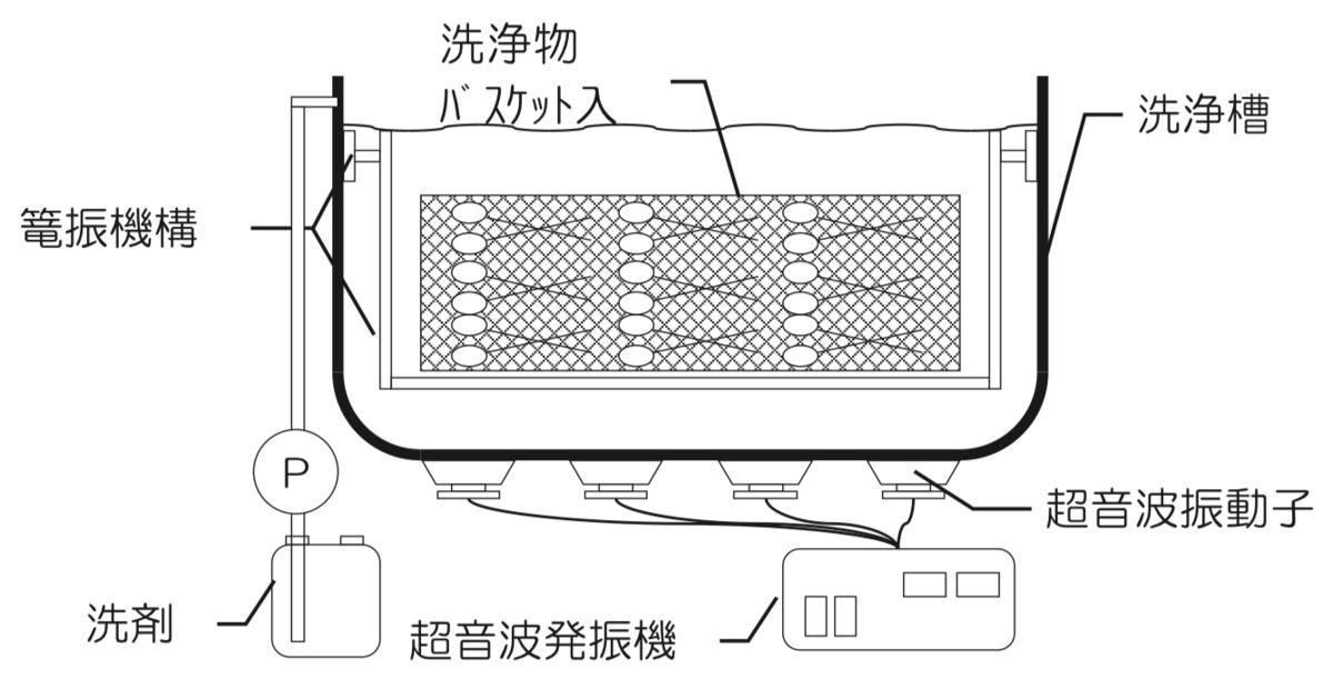 単槽式超音波洗浄装置