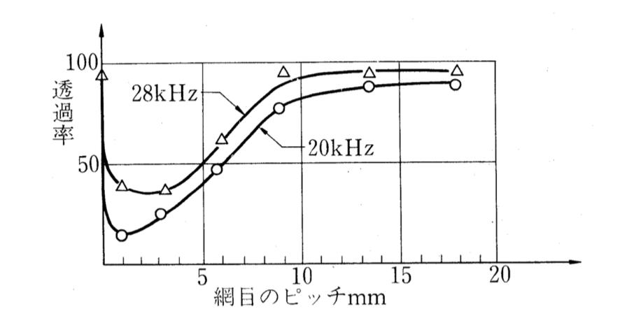 超音波洗浄機 バスケット 網目サイズ キャビテーション 減衰 影響