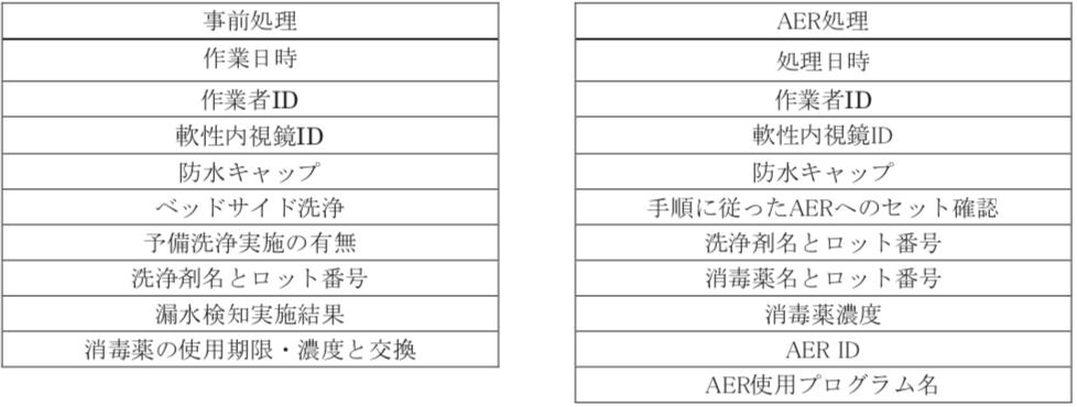 AER モニタリング作業手順 確認項目例