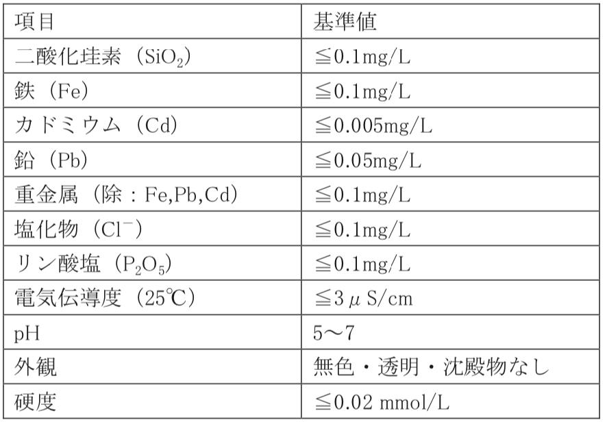 滅菌用蒸気凝縮水 不純物基準(ISO/TS 17665-21))