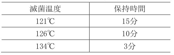 ISO高圧蒸気滅菌条件 ISO/TS 17665-2