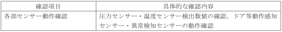 表5-7 蒸気滅菌器のOQ確認項目例