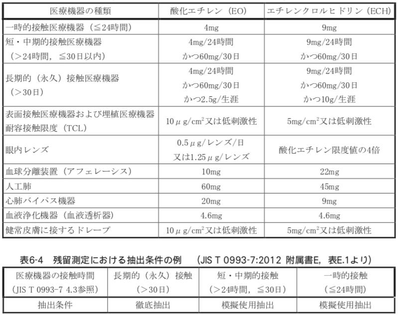医療機器当たり 酸化エチレンとエチレンクロルヒドリン 許容限度値  JIS T 0993-7:2012