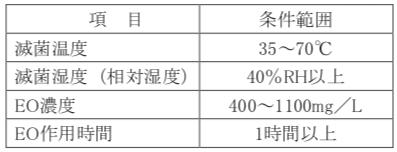 EOG滅菌 条件範囲
