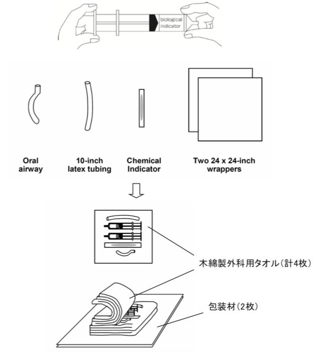 EOG滅菌器 滅菌性能試験用PCD (ANSI/AAMI ST41:2008)