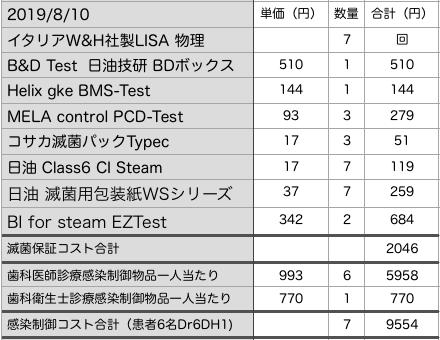 【感染制御・滅菌保証稼働経費】