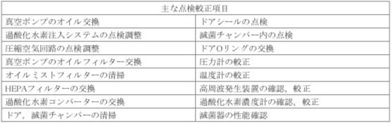 表7-7 過酸化水素低温ガスプラズマ滅菌器の代表的な点検較正項目例