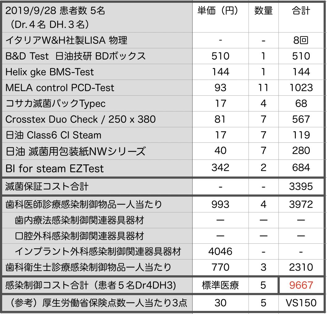 東京CSS研究会 感染制御 経費