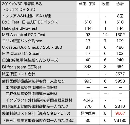 東京CSS研究会 感染制御 コスト