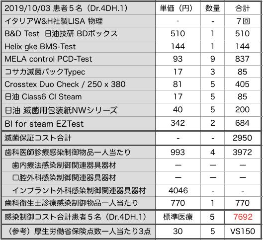 東京CSS研究会 感染制御・滅菌保証経費