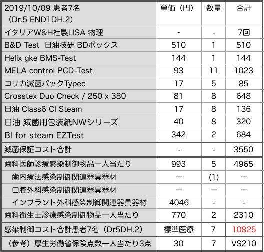 感染制御 コスト 東京CSS研究会