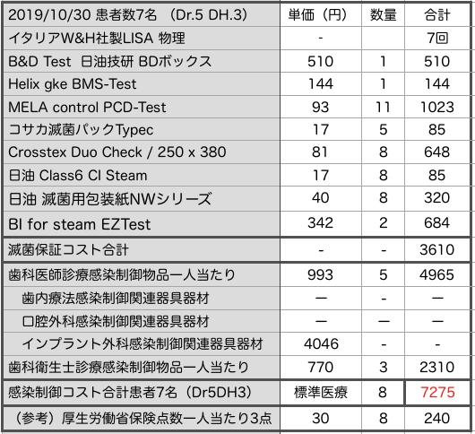 本日の感染制御・滅菌保証  経費7275円  (参/厚労省保険か強診現実報酬 240円)