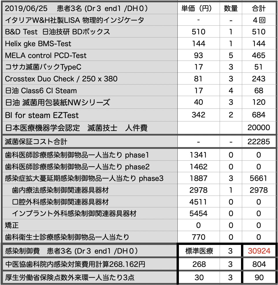 東京歯科医療安全・感染制御研究会